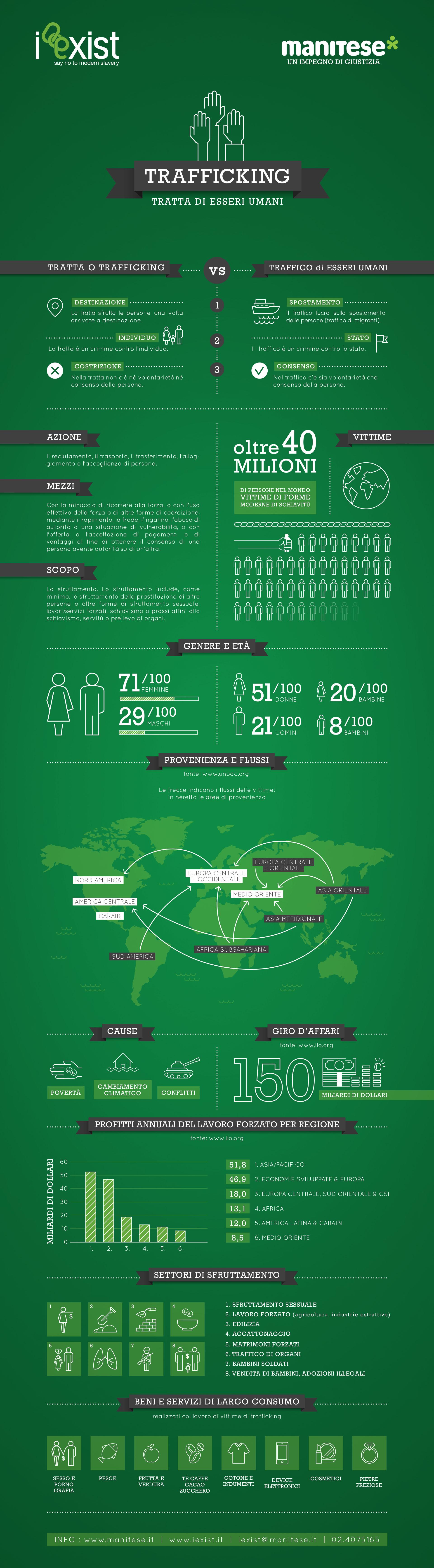 infografica trafficking esseri umani Mani Tese 2018