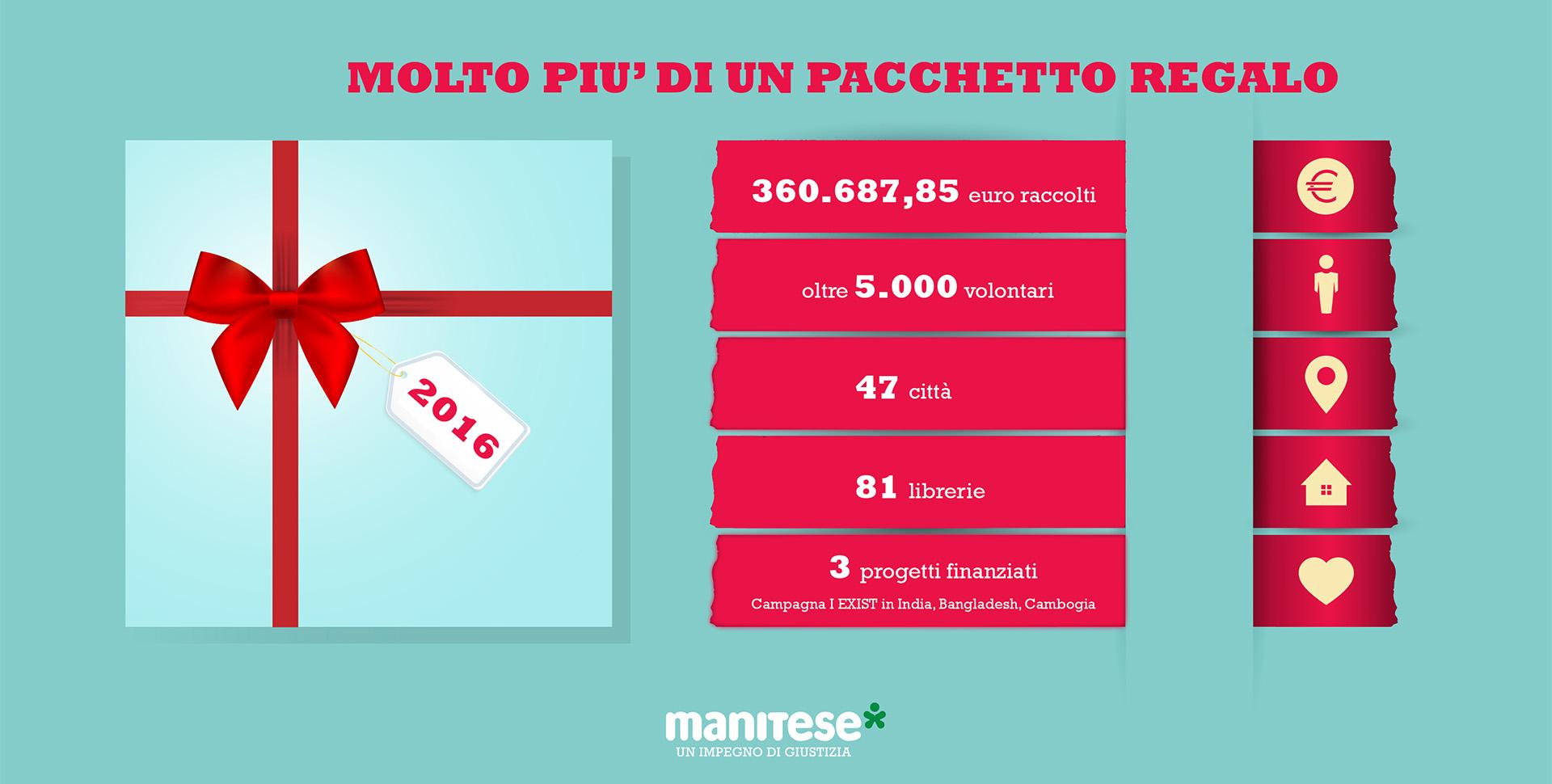 infografica feltrinelli 2016