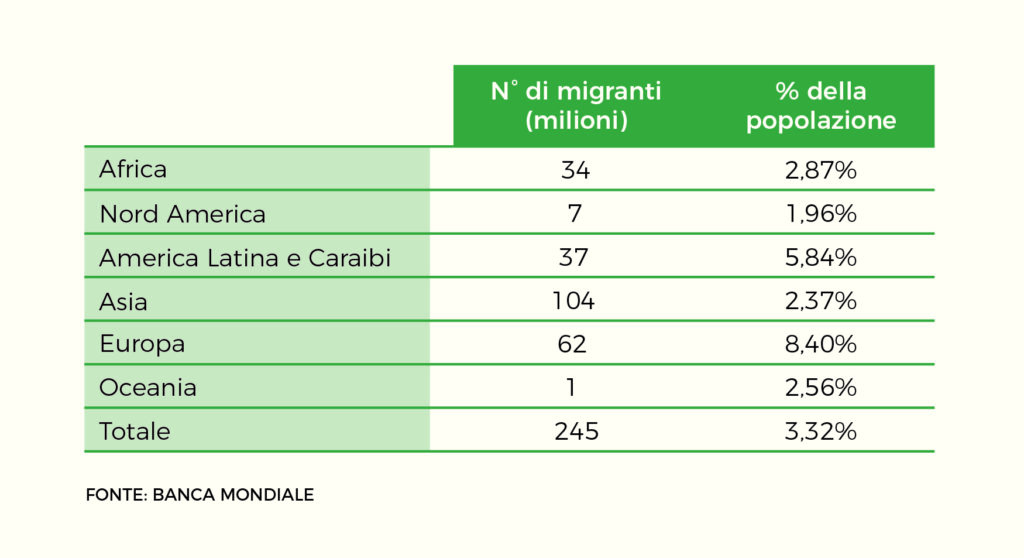 tabella numero migranti percentuale popolazione Mani Tese 2019