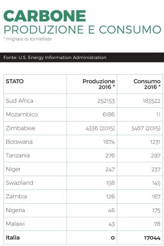 Tab 1- Carbone produzione e consumo