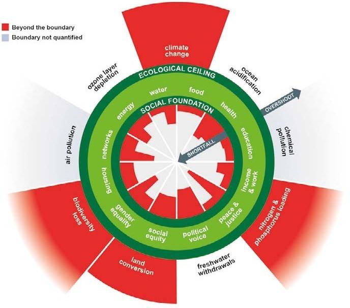 figura 3 sviluppo sostenibile mani tese 2019