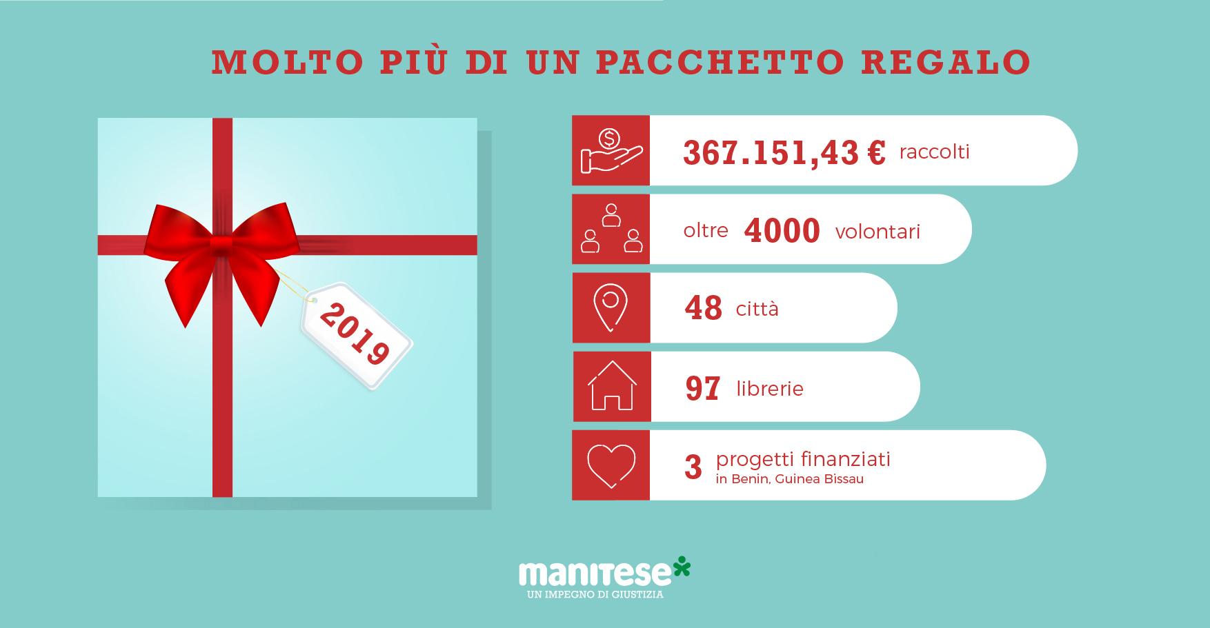 infografica feltrinelli 2019